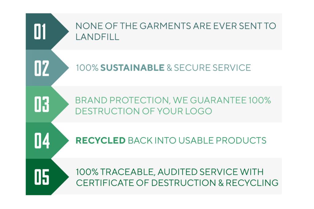 5 Benefits of Secure garment disposal 01